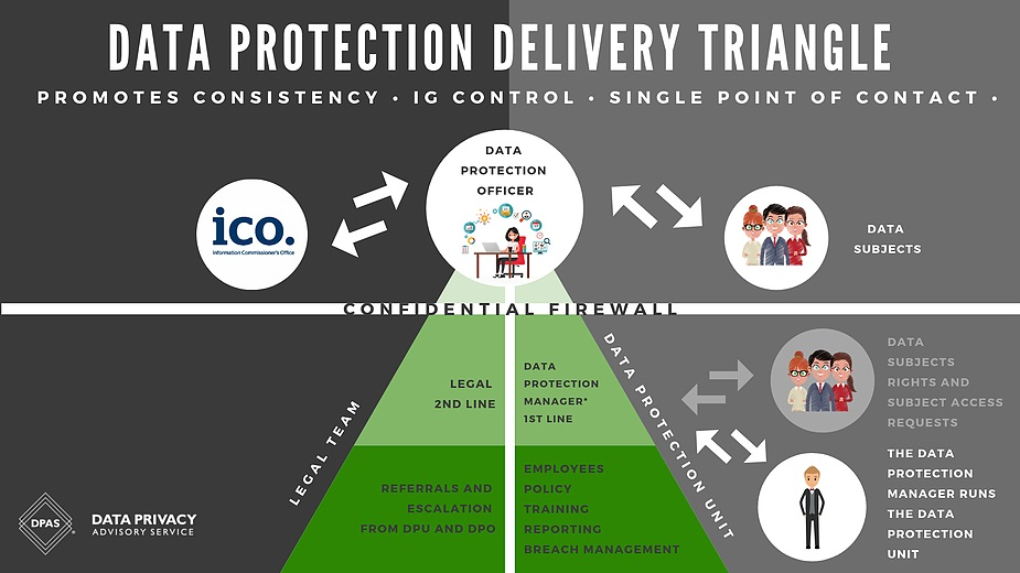 data protection officer legal team delivery triangle