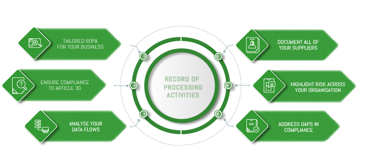 record of processing activities gdpr