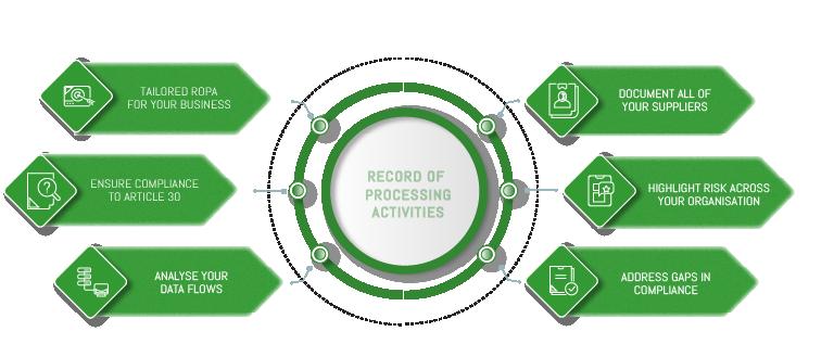 ROPA infographics
