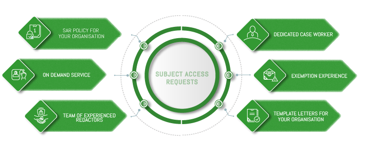 outsourced subject access requests