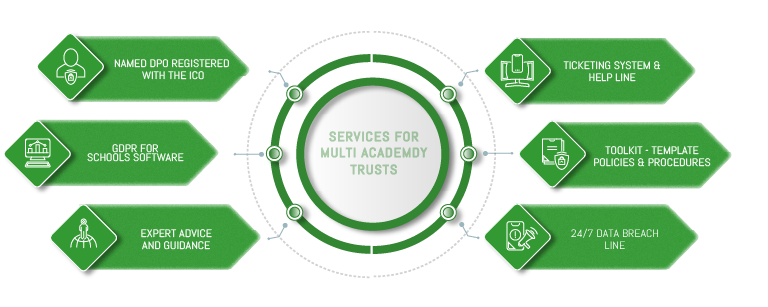 gdpr multi academy trusts