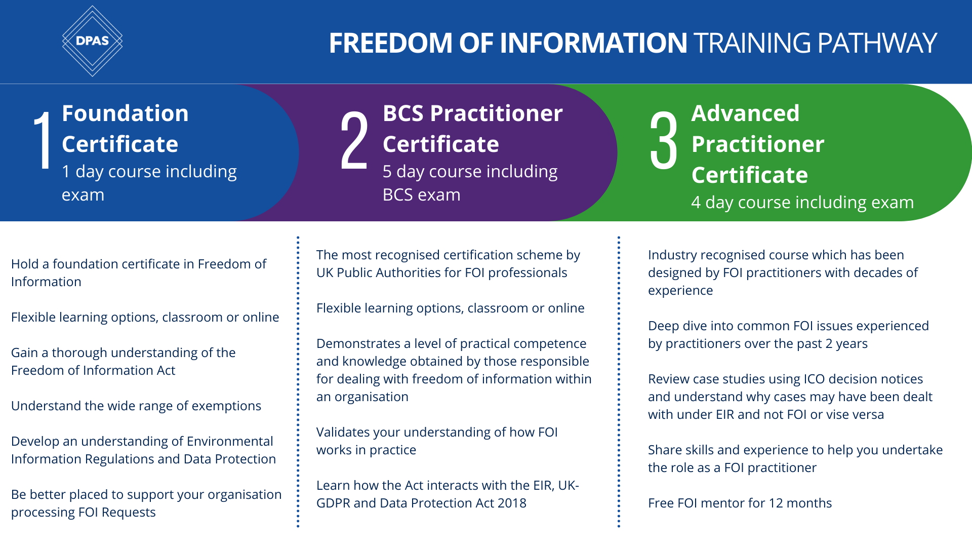 Freedom of information pathway
