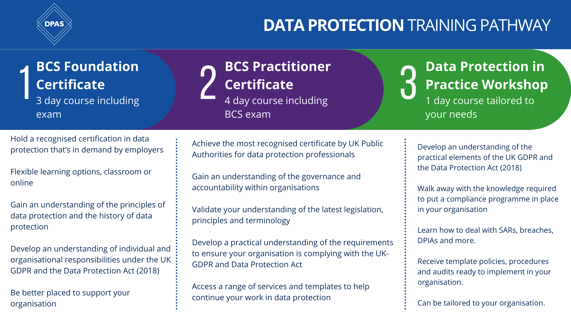 data protection training pathway image covering information shown on this page